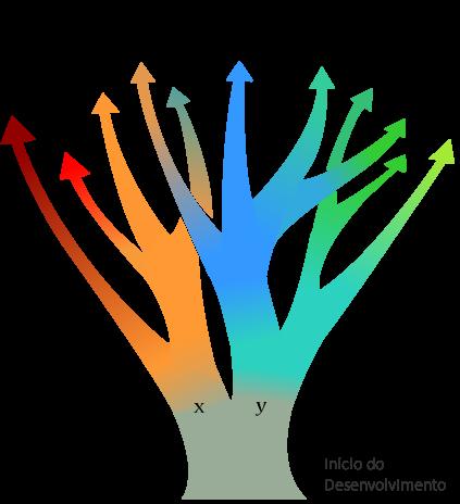 Cursos de desenvolvimento, exemplo com analogia de uma árvore