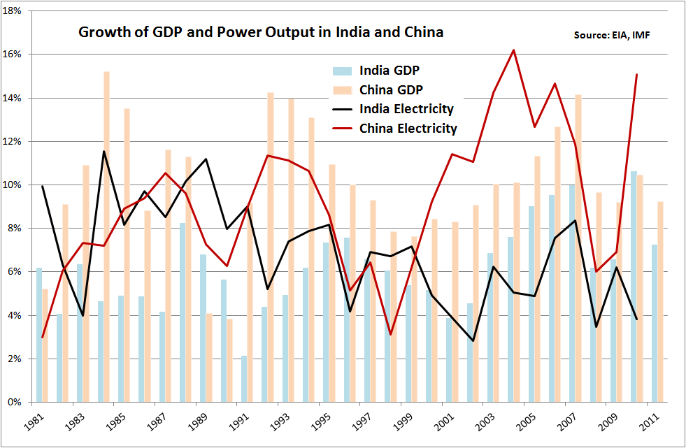 Snake Oil Trading Blog: Is India able to avoid electricity ...