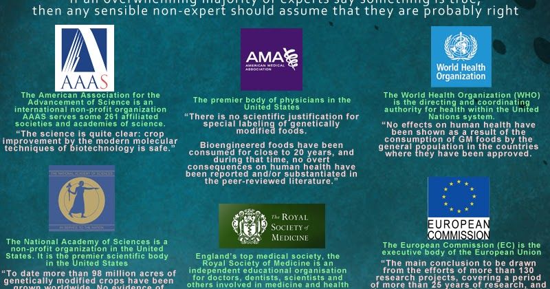 600 Published Safety Assessments On Gm Foods And Feeds Gmo Pundit