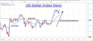 Canadian Dollar Strength is History, the USD/CAD Uptrend is Back on Track