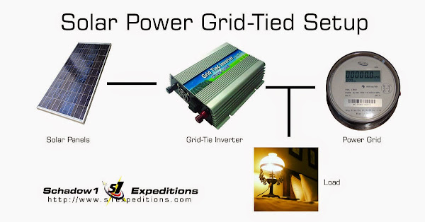 Solar Power Grid Tied - Schadow1 Expeditions