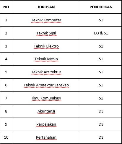 Lowongan Kerja PT Pembangunan Jaya Ancol (BUMD DKI Jakarta)
