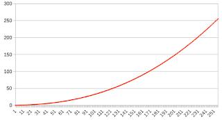 sRGB inverse curve