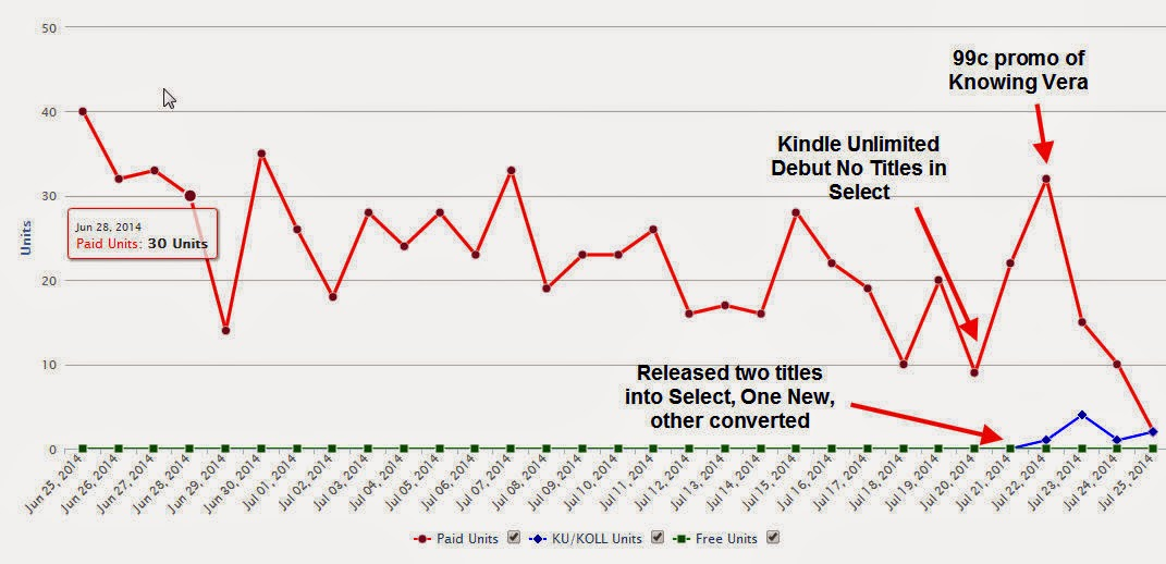 Summer Sales Slump or #KindleUnlimited?
