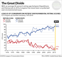 League of Conservation Voters' Environmental Voting Scores (Source Credit: League of Conservation Voters / Paul Horn/Inside Climate News) Click to Enlarge.
