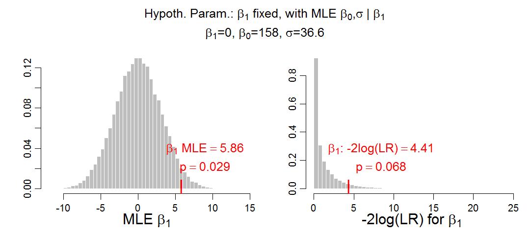 Doing Bayesian Data Analysis: p value from likelihood
