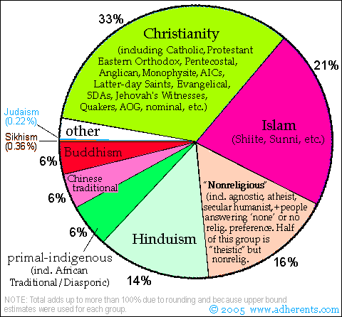 Compare and Contrast the spread of Christianity and Buddhism Essay