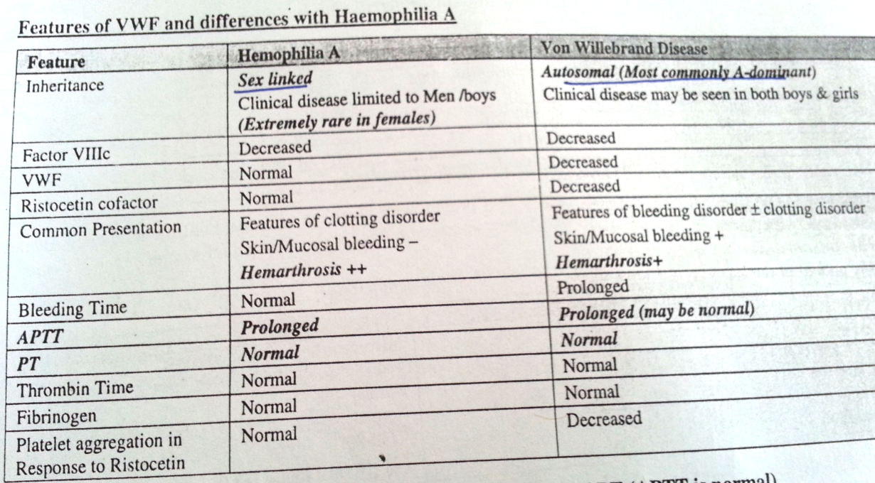 Dr Pavail: Haemophilia A and Von Willebrand ds , features, lab