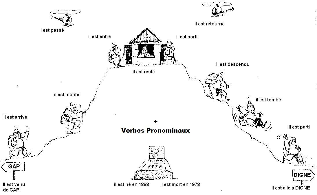 BLOG MANTEO FRANÇAIS: Le passé composé avec ÊTRE