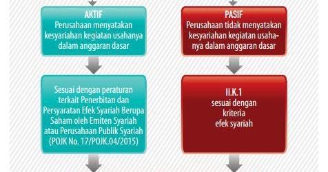 SOTS Panduan Pemula Investor/Trader Saham Syariah