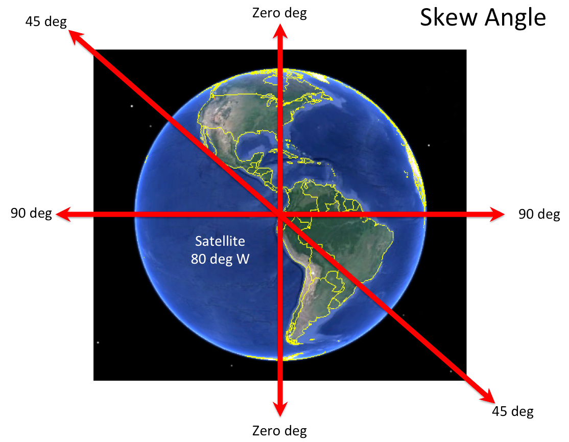 Satcom Guru: Skew Angle and Effective Aperture of an Airborne Antenna