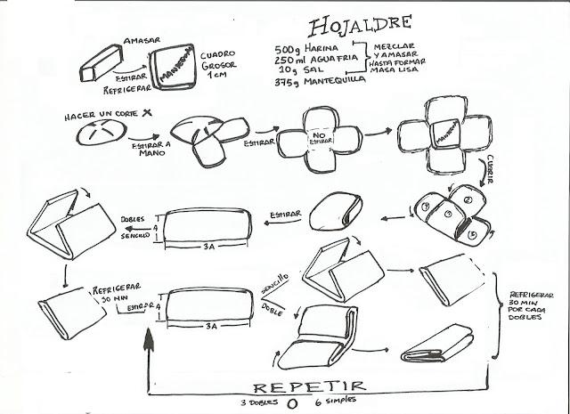 HOJALDRE(DIAGRAMA)
