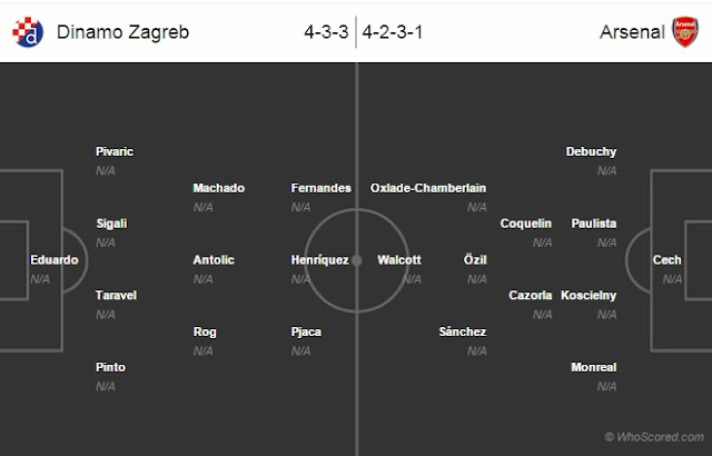 Possible Lineups, Team News, Stats – Dinamo Zagreb vs Arsenal