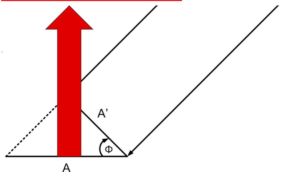 Satcom Guru: Skew Angle and Effective Aperture of an