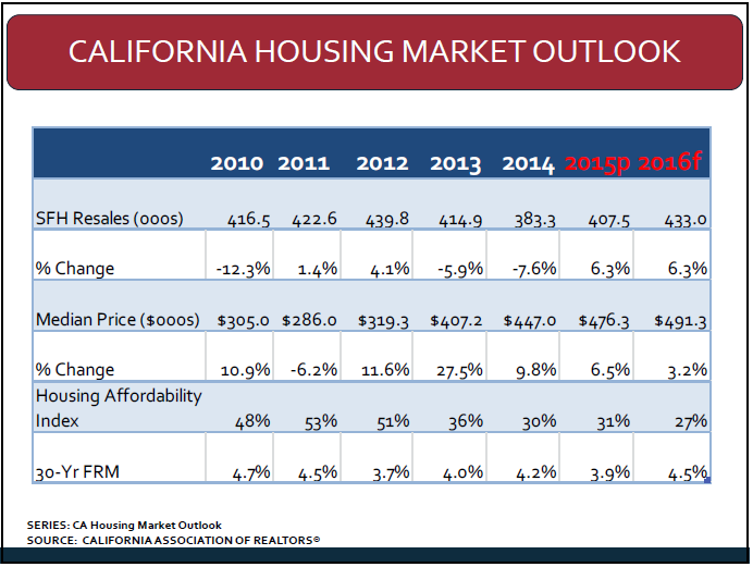 Ca home price projections