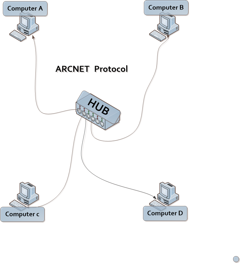 What Is Arcnet In Hindi Arcnet Computervidya