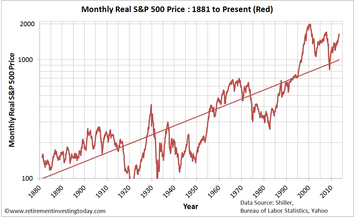 Chart of the Monthly Real S&P500 Price