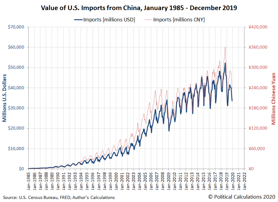 Value of U.S. Imports from China, January 1985 - December 2019