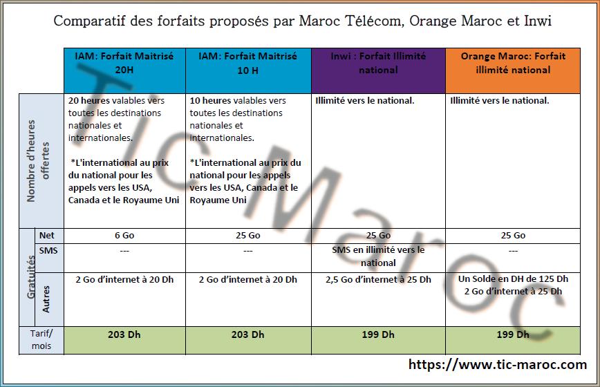 Plutôt que de passer des heures à compulser les sites des trois opérateurs  télécoms en vue de déterminer quel forfait mobile est le plus intéressant  dans ... 8cfd83f8d662