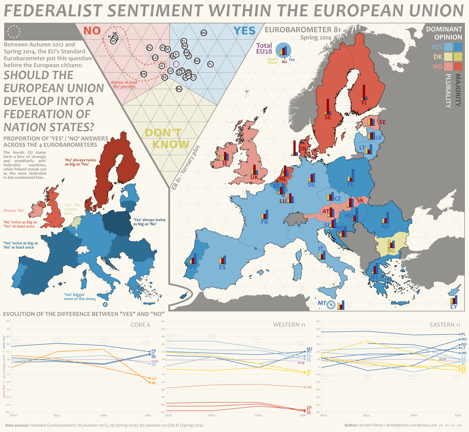 Federalist sentiment within the European Union