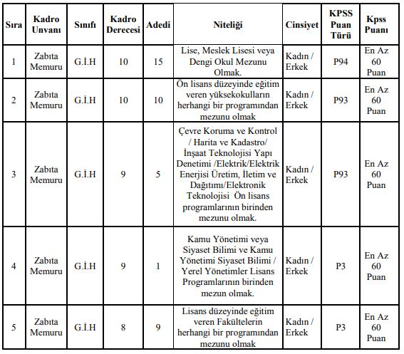 KPSS 60 Puanla Zabıta Alımı ve Başvuruları