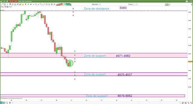 Plan de trade cac40 10/02/19
