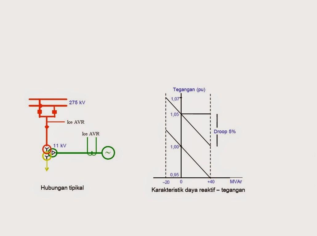 langkah pengaturan tegangan part 2