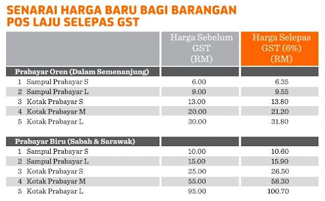 Harga Sampul & Kotak Prabayar Pos Laju