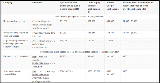 Rilis Terbaru Daftar Harga Bug Bounty Google Dan Microsoft.