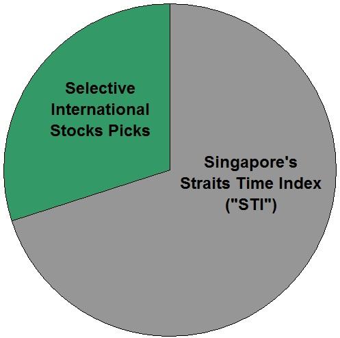 SINGAPORE STOCKS INVESTING