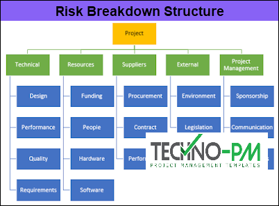 Risk Breakdown Structure, risk management process, rbs