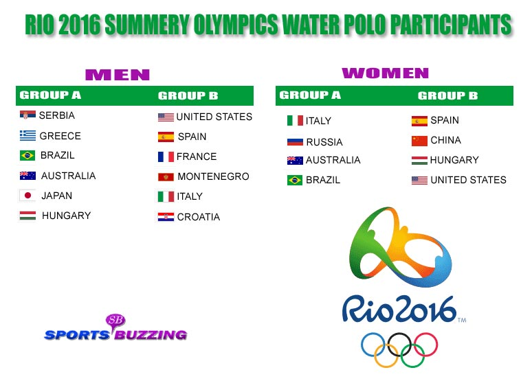 2016 Summer Olympics Water Polo Participants