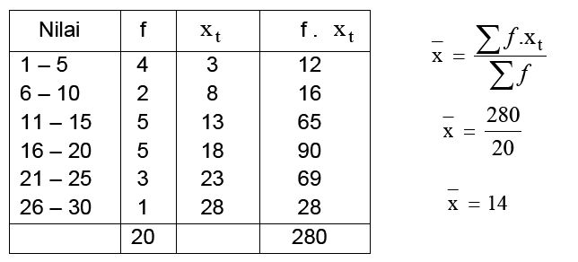 Menghitung Ukuran Data dari Data Berkelompok - Materi ...