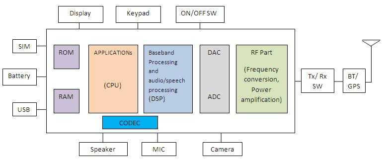 3 using block diagrams to understand how cell phones work world rh worldnetworks2 blogspot com simplified block diagram of mobile phone handset simplified block diagram of mobile phone handset