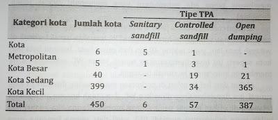 Sistem pengelolahan sampah 3P (Pengumpulan, Pengangkutan dan Pembuangan)