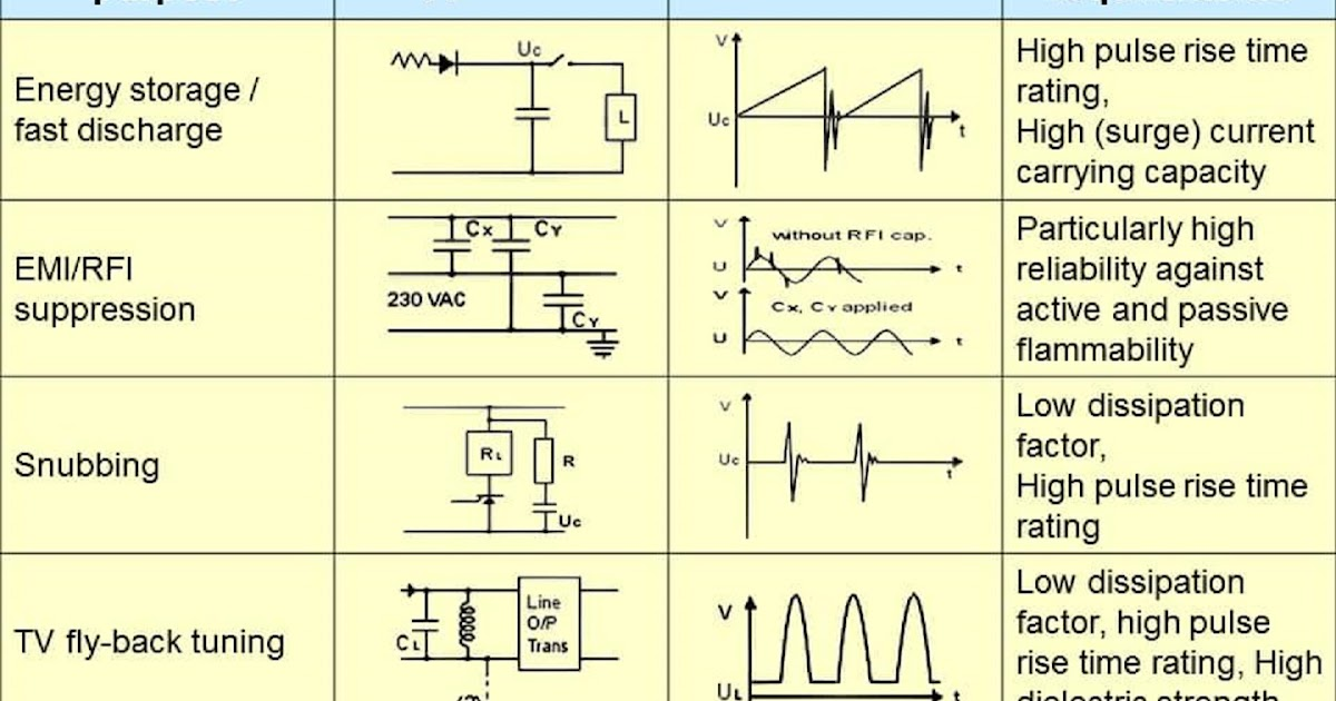 Electrical And Electronics Engineering  Capacitor Purpose