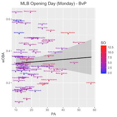 MLB DFS Opening Day BvP