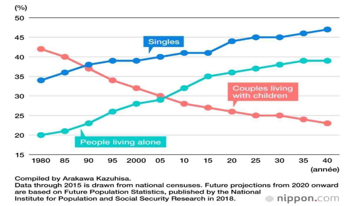 Penduduk Lajang Meningkat