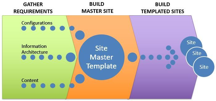 Building a SharePoint Online site from start to finish using