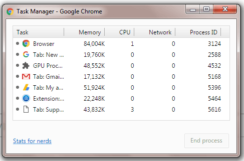 Google chrome Task Manager