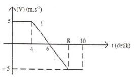 Grafik v-t