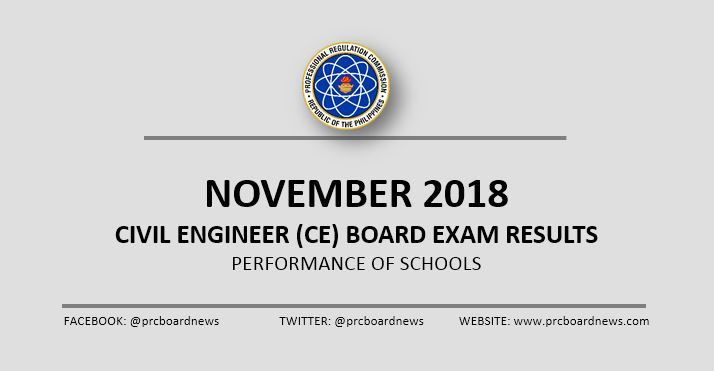 RESULT: November 2018 Civil Engineer CE board exam performance of schools