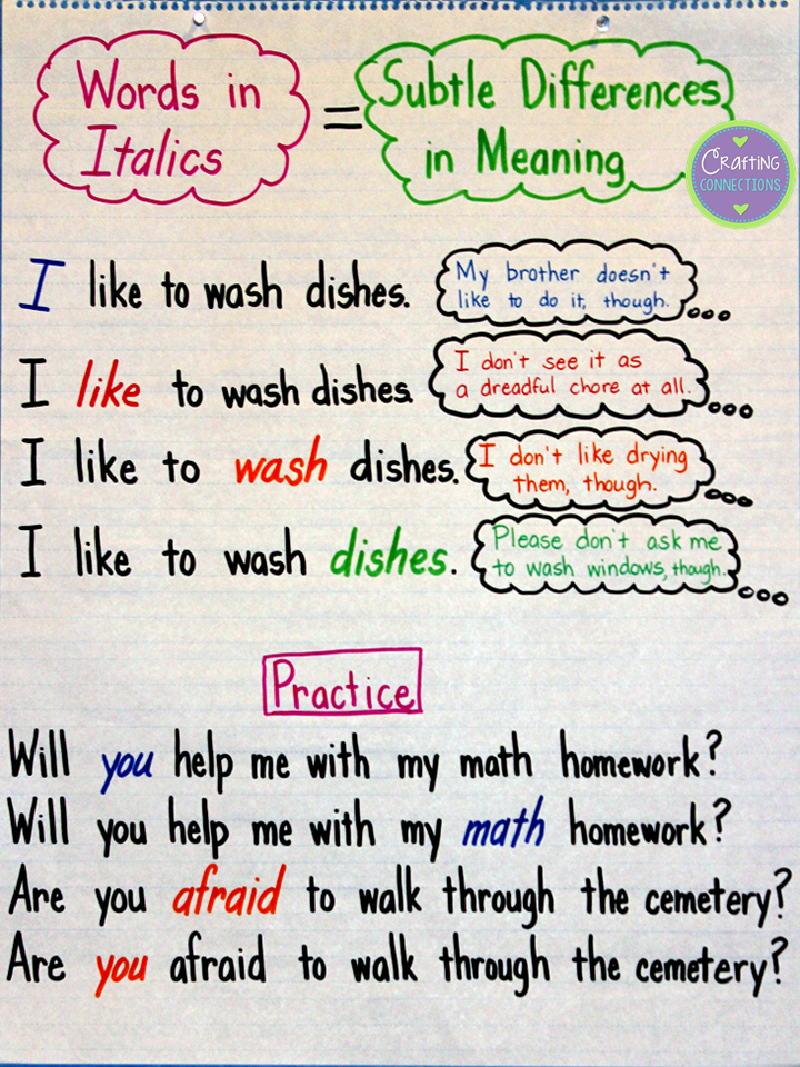 Reading words in italics! Use this anchor chart that uses identical sentences that only differ in which word is italicized. As students stress the various italicized words, they will realize the subtle shift in meaning that occurs.