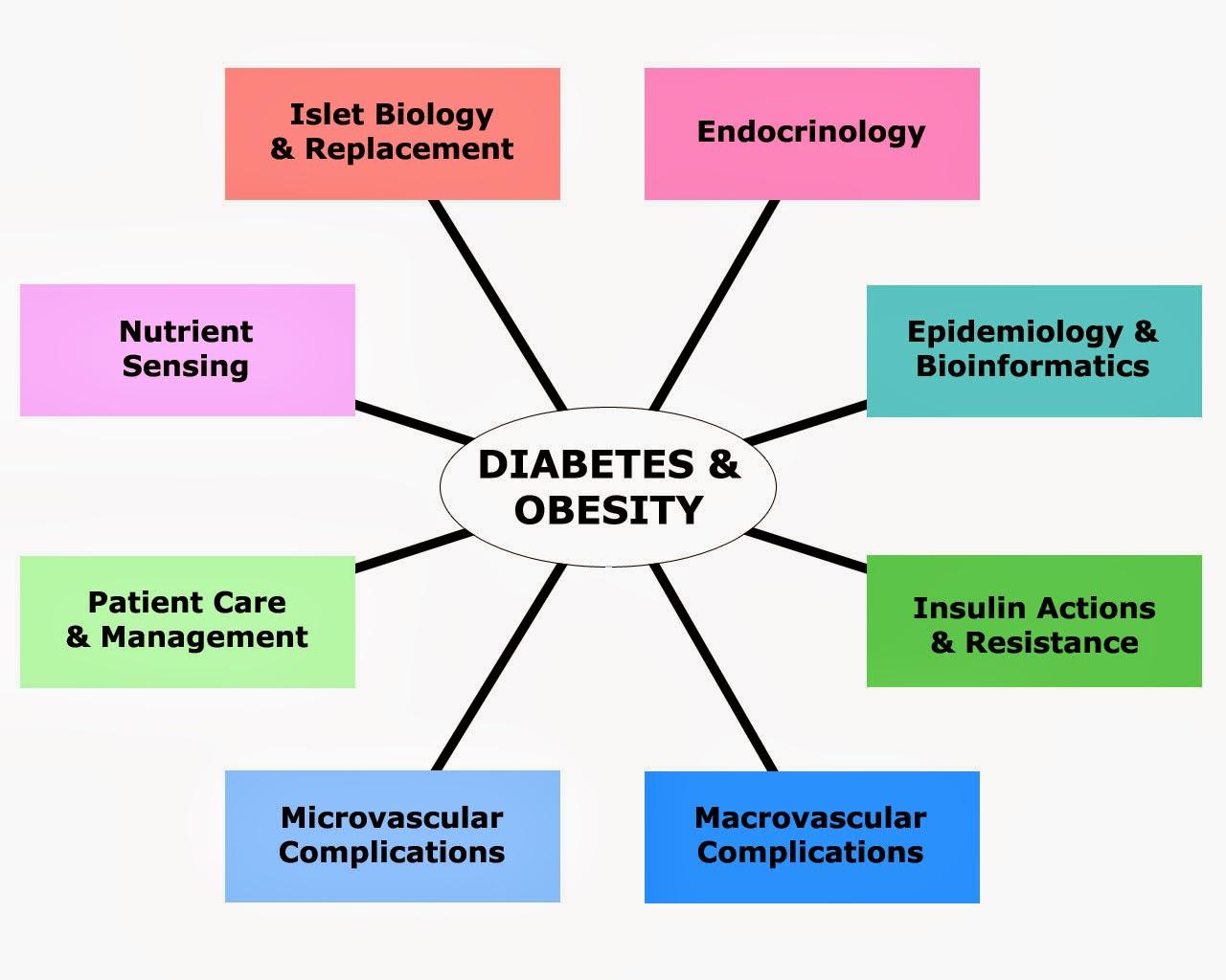 APSROOT.COM: Diabetes