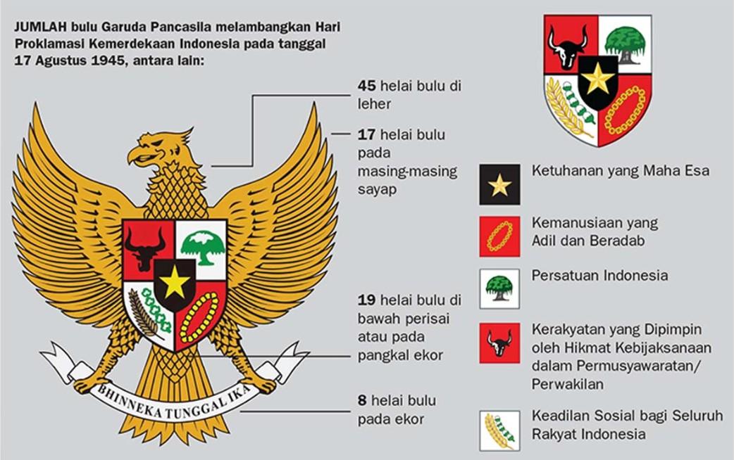 Fakta Mengenai Sistem Pancasila Sebagai Sistem Demokrasi Di Indonesia Yang Paling Sesuai