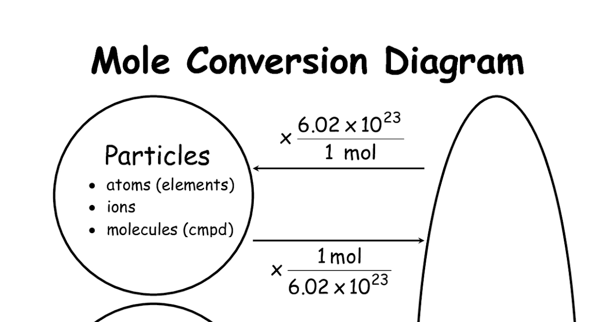Chemistry Mysteries: Mole Conversions Diagram Of An Atom Neon