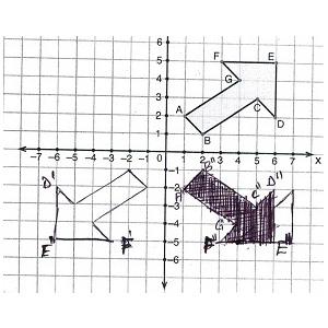 8. Sınıf Öğün Yayınları Matematik Ders Kitabı 140. Sayfa Cevapları 2.Ünite Öteleme, Yansıma ve Dönme