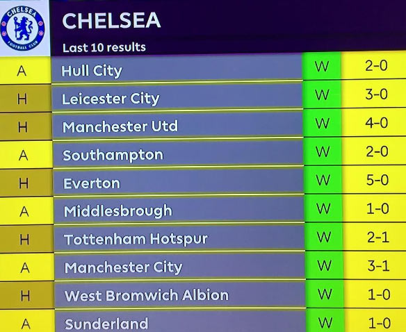 Chelsea has now won 10 out of 10 Premier League matches