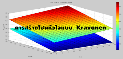 การสร้างโซนหัวใจโดยใช้สูตร Kravonen