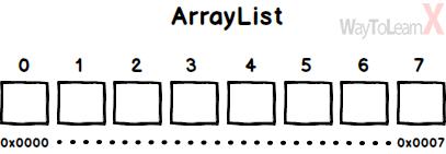 Différence entre Arraylist et Linkedlist